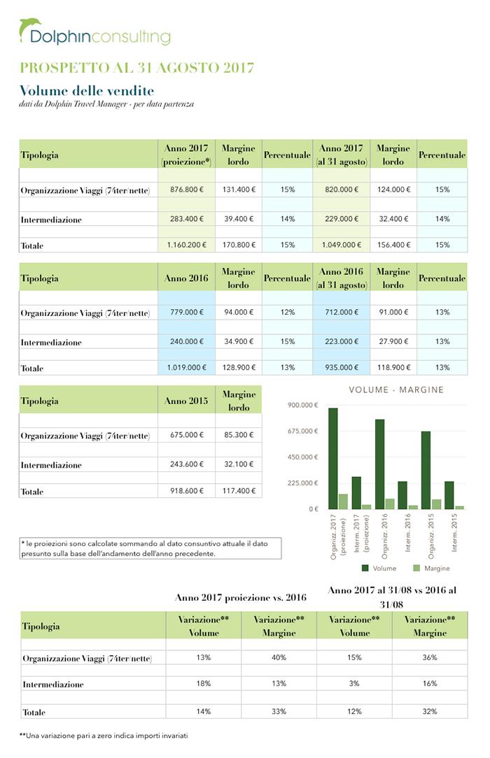 vendite-margine-costi